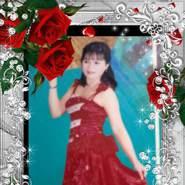 luudungnguyenthi's profile photo