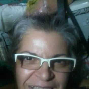 augustina_94_7_20_Sao Paulo_Soltero (a)_Femenino