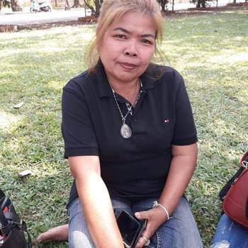 kandaj5_Nakhon Ratchasima_Single_Female