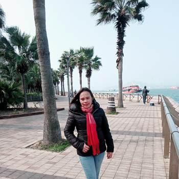 userpfcj0429_Región Administrativa Especial De Hong Kong De La República Popular China_Soltero/a_Femenino