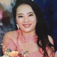 thanhloan31652's profile photo