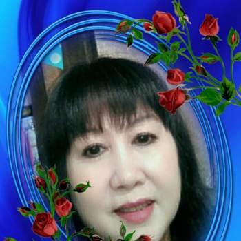 utmyphaml_Ho Chi Minh_Kawaler/Panna_Kobieta