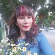 ngocgiaungocgiau's profile photo