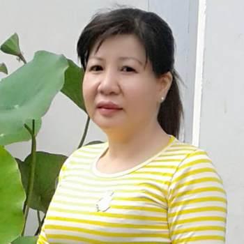 nguyenkimphuong_Can Tho_Single_Female